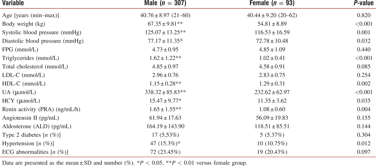 Table 2: Differences in cardiovascular risk factors among different genders