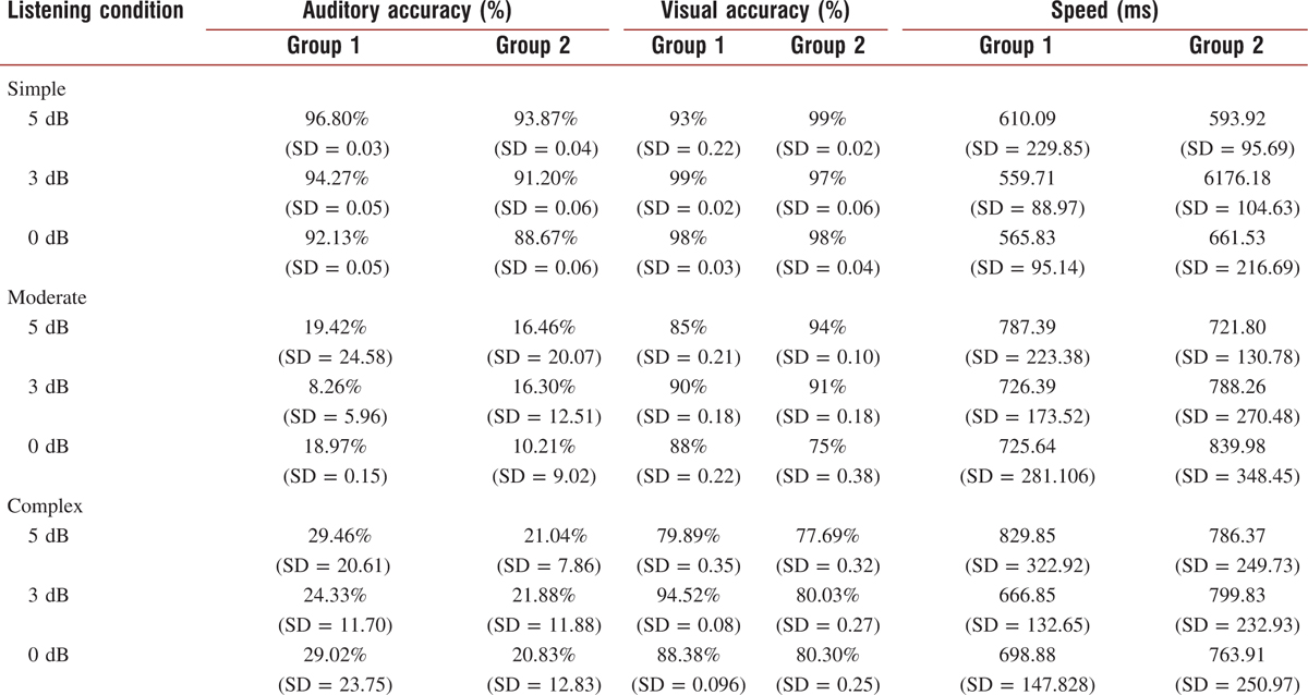 Table 2: Dual task auditory, visual accuracy, and speed average scores