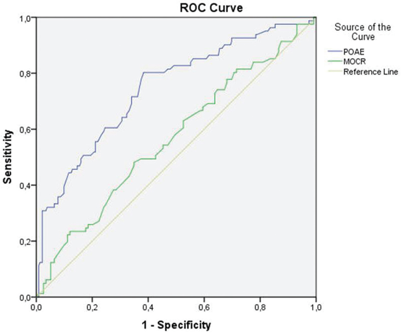Figure 4: ROC curves for OAEs' amplitude (POAE) in baseline evaluation and MOCR to predict TTS