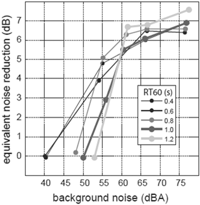 A methodology to objectively assess the performance of sound