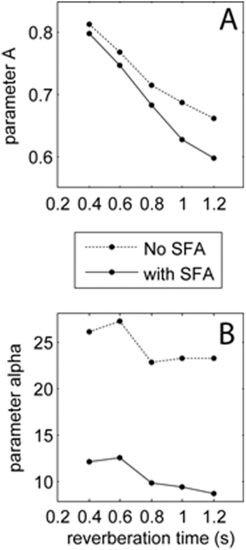 Figure 6: How model parameters controlling the models curvature (parameter <i>α</i>) and <i>y</i>-intercept (parameter <i>A</i>) are affected by reverberation time and activating the SFA