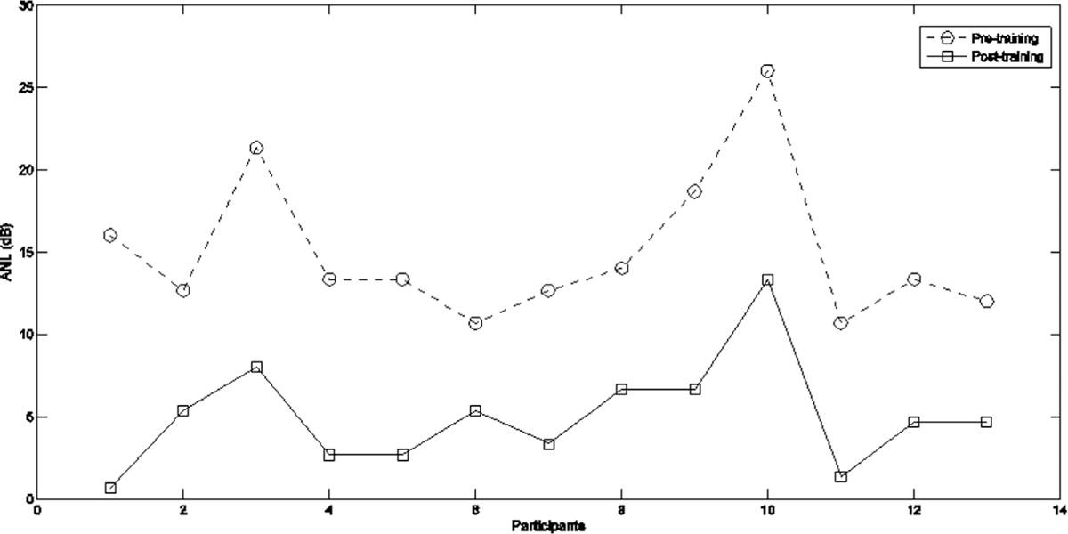 Figure 3: Line graph representing pretraining and post-training ANL values of each participant with high ANL. Circle symbol represents the ANL values before training. Square symbol represents ANL values after training