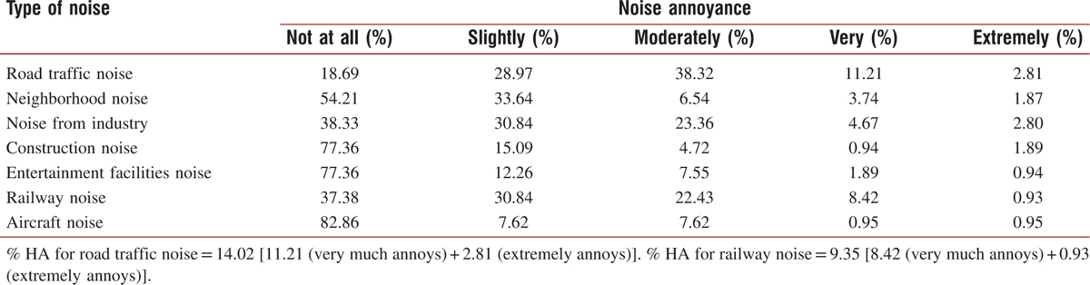 Table 5: Subjective community noise annoyance (five-grade scale) in the pilot sample (<i>n</i> = 107)