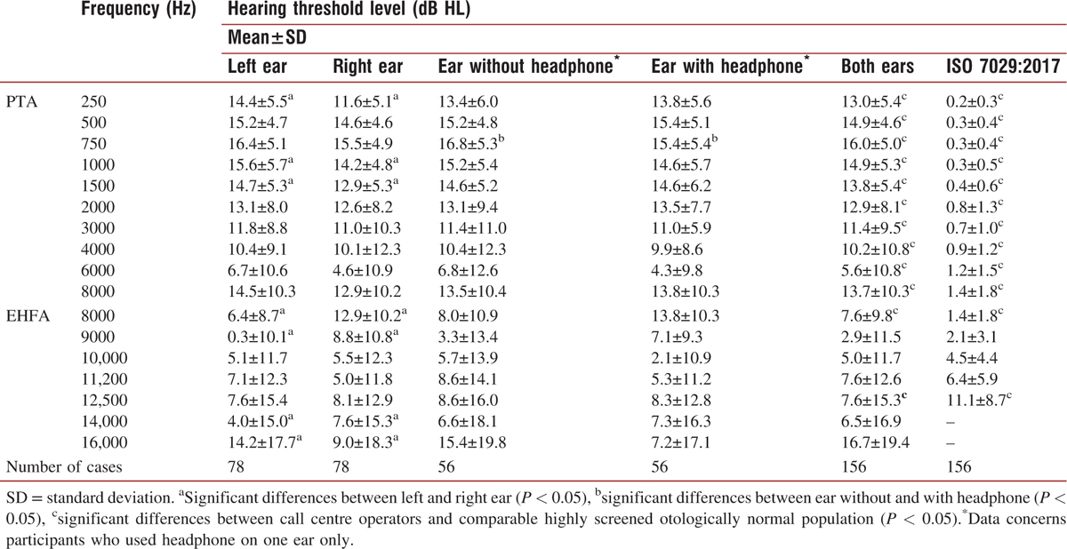 Table 2: Standard pure-tone audiometry (PTA) and extended high-frequency audiometry (EHFA) hearing thresholds in call centre operators together with the expected median values of hearing thresholds for comparable highly screened otologically normal population according to ISO 7029:2017<sup>[15]</sup><sup>]</sup>