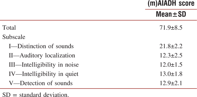 Table 4: Hearing ability in terms of score in the (modified) Amsterdam Inventory for Auditory Disability and Handicap [(m)AIADH] in call centre operators