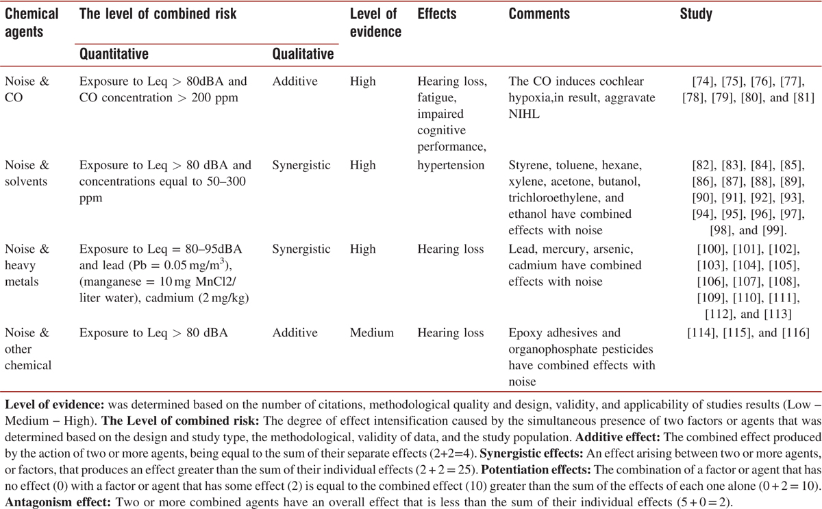 Table 3: Summary of the results of the literature review of the combined effects of noise and chemical agents