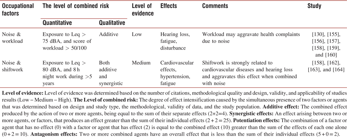 Table 5: Summary of the results of the literature review of the combined effects of noise and occupational factors