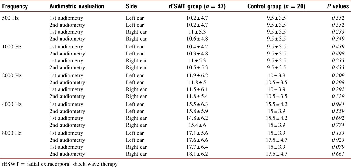 Table 1: Comparison of audiometric evaluations between groups