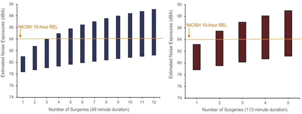Figure 3: Range of surgeons' estimated noise exposures for a 10-hour work shift on the basis of the range of noise levels, duration, and number of surgeries performed.