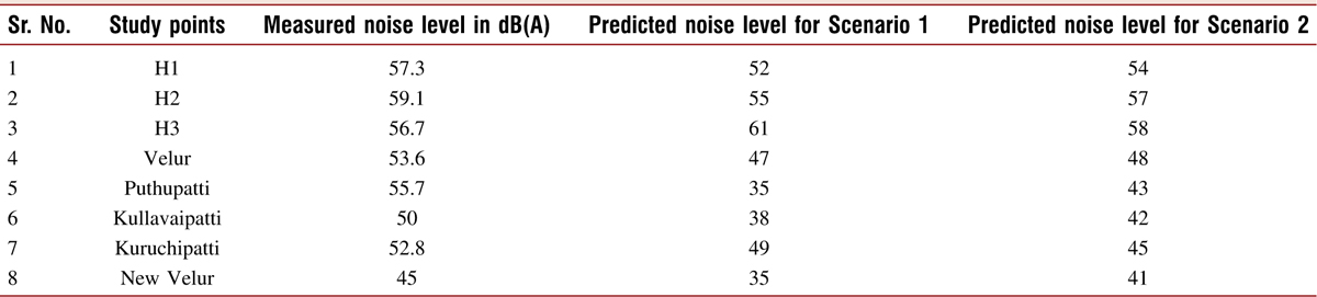 Table 1: Measured and predicted noise levels at different study points