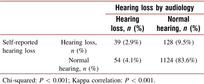 Table 5: Comparison of self-reported hearing loss with hearing loss determined by audiology testing