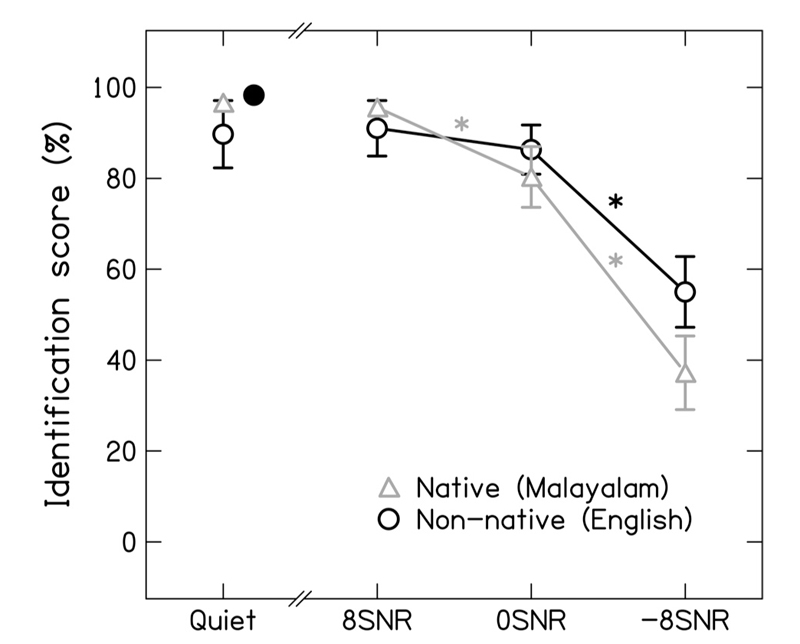 Figure 1: Mean and standard deviation (±1 SD) of consonant recognition scores for native and non-native consonants in quiet and noise listening conditions. Filled circle represents mean consonant identification score for recognition of English consonants by native American English listeners (reported in earlier investigation[5]).