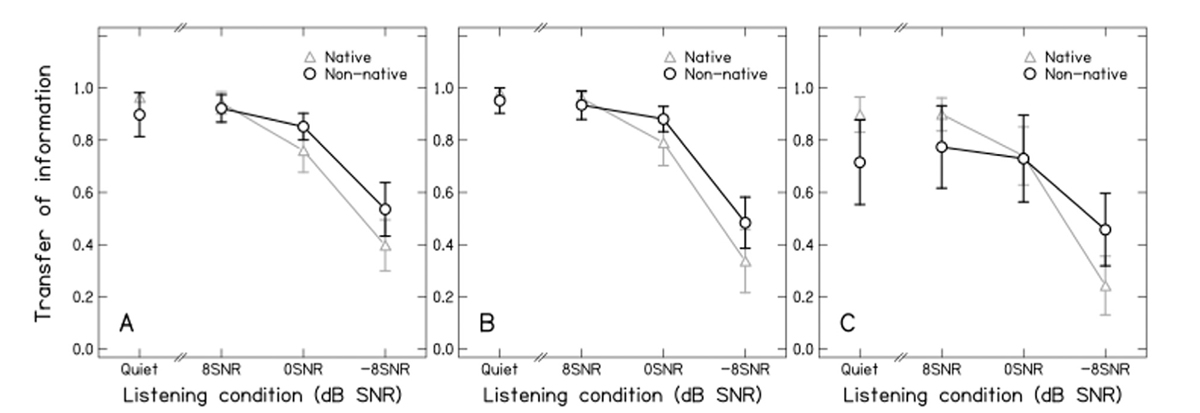 Figure 3: Transfer of information for consonantal features place of articulation (panel A), manner of articulation (panel B), and voicing (panel C) in quiet and in the presence of noise at various SNRs.