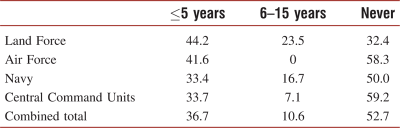 Table 2: Years spent driving in an armoured personnel carrier (PASI) or a tracked articulated all-terrain carrier (Bandvagn) during their entire service time by service branch (% of respondents)
