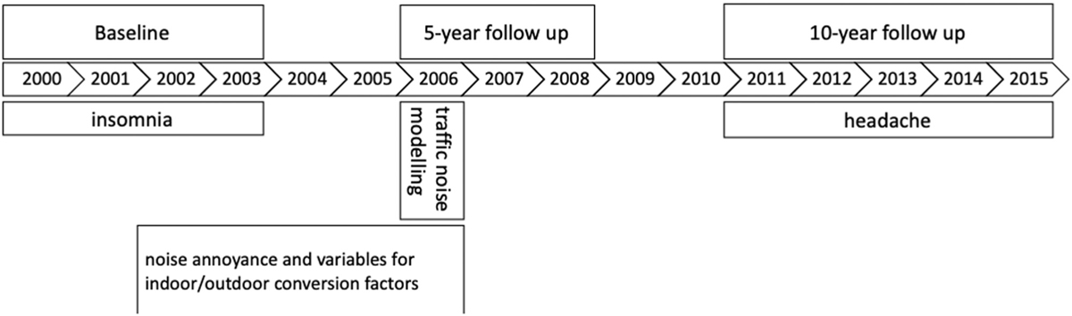 Figure 1 Timeline of data collection